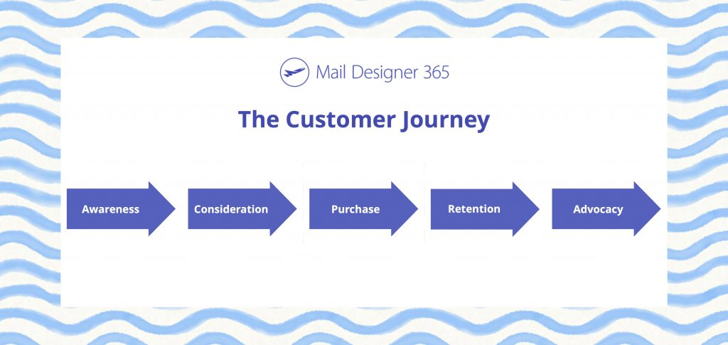 five steps of the customer journey