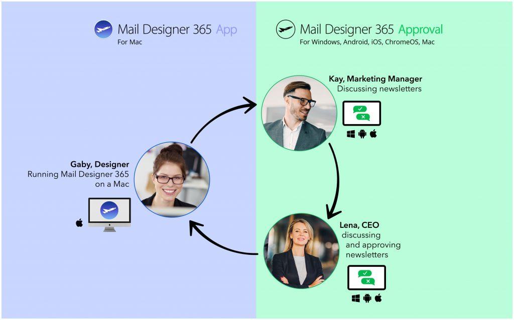 Mail Designer 365 Approval workflow