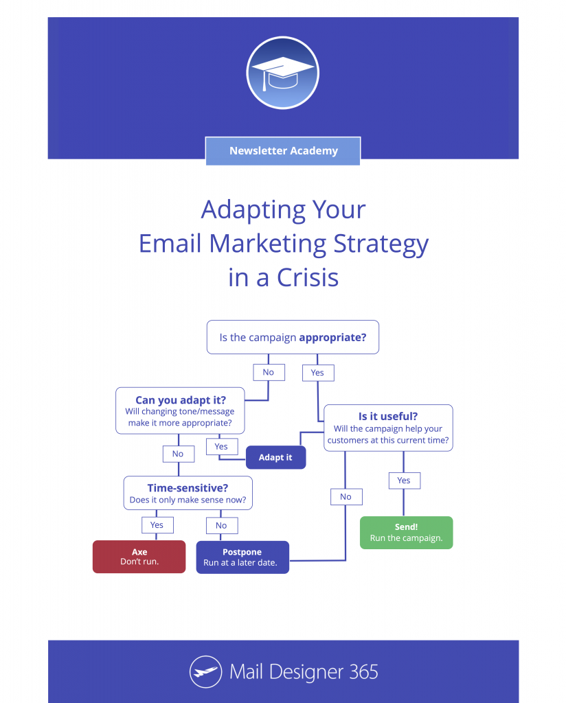 Flowchart for when to adapt email marketing strategy in a crisis