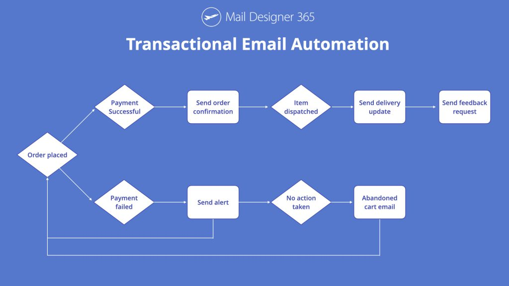 Transactional email automation flowchart