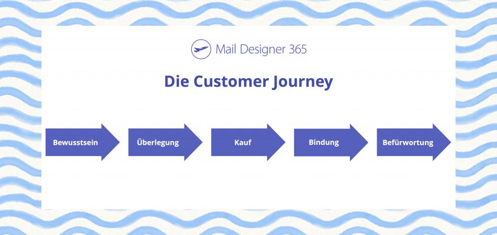 die fünf schritte der customer journey